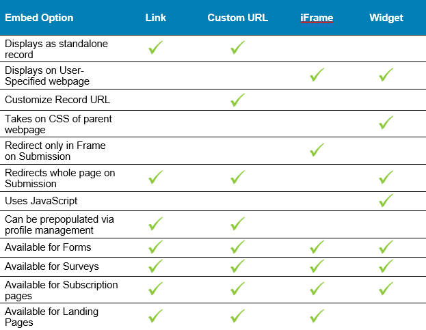 Embedding Web Content – ClickDimensions Support