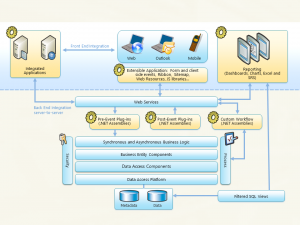CRM extensibility architecture