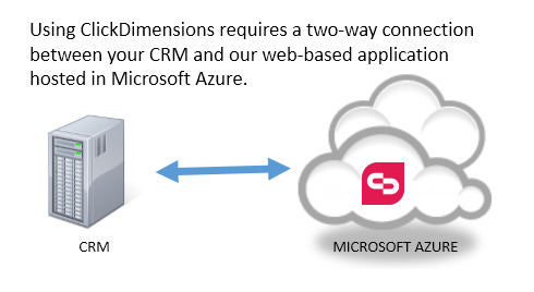 Connectivity for the ClickDimensions Solution for CRM On